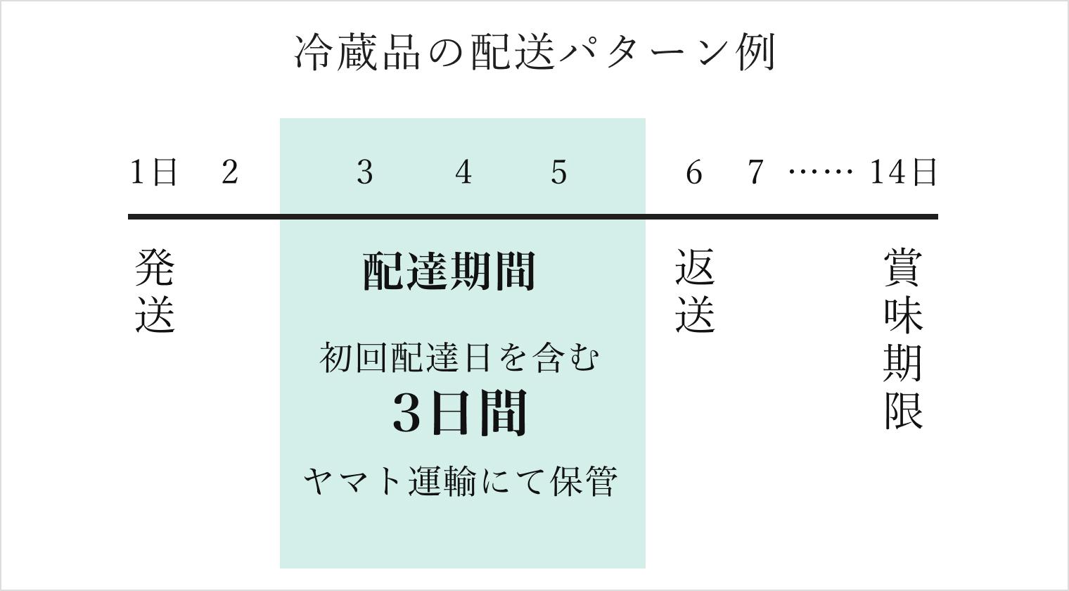 冷蔵品のパターン例